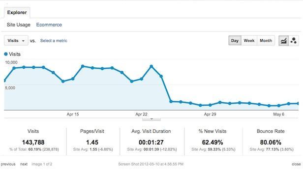 Google Anaylitcs statistieken van een website die getroffen is door Google Penguin.