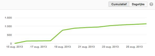 Stijgende lijn in YouTube statistieken