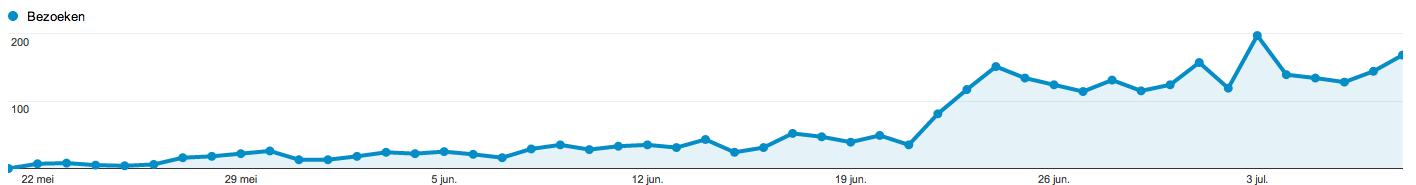 Meer bezoekers dankzij regelmatig nieuwe content schrijven.