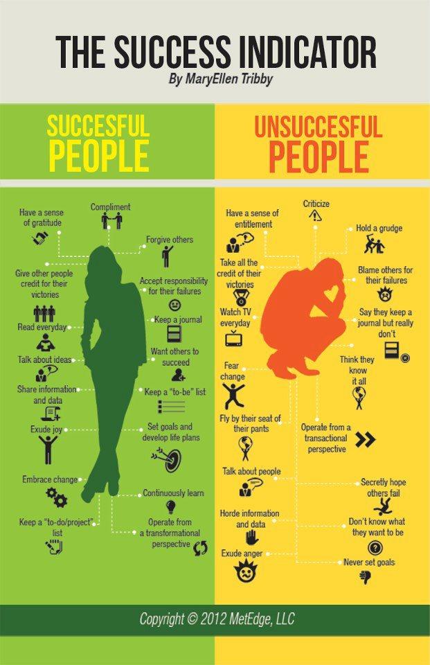 Een afbeelding met daarop de verschillen tussen succesvolle en onsuccesvolle mensen