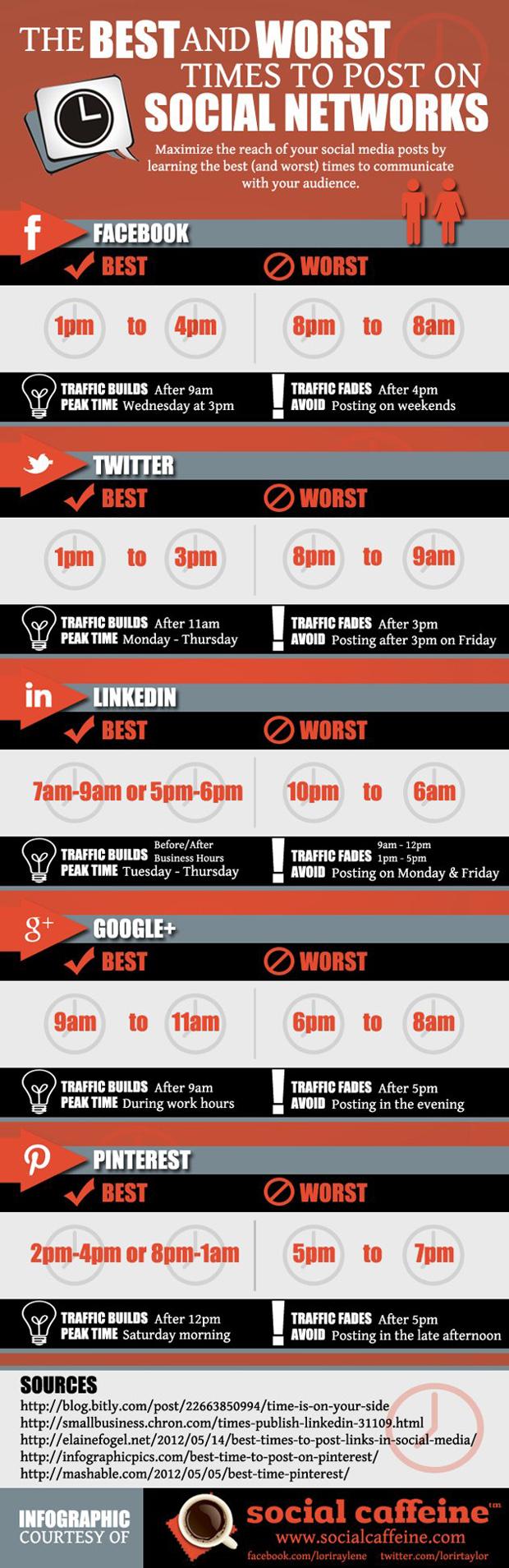 De beste tijden om een bericht op social media te plaatsen