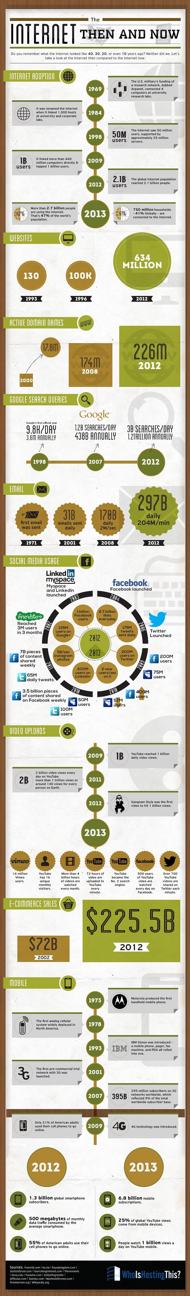 de groei van het internet in een infographic