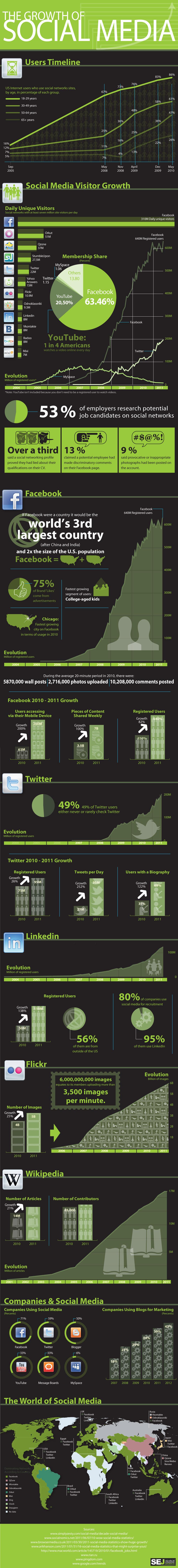 Een infographic die de social media groei weergeeft.
