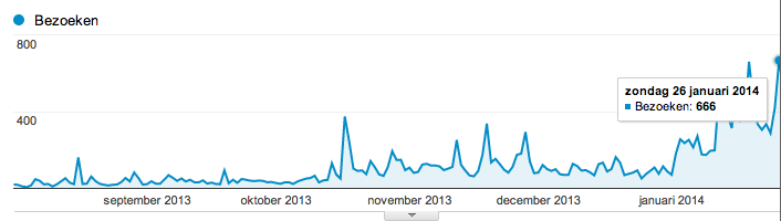 Screenshot uit Google Analytics