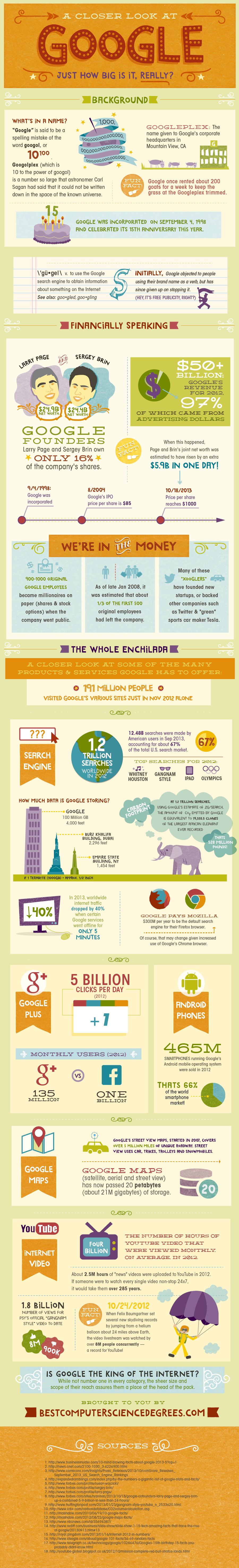 Infographic met cijfers hoe groot Google nou eigenlijk is