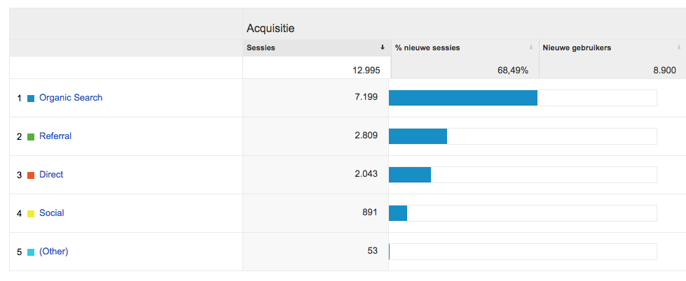 statistieken in Google Analytics