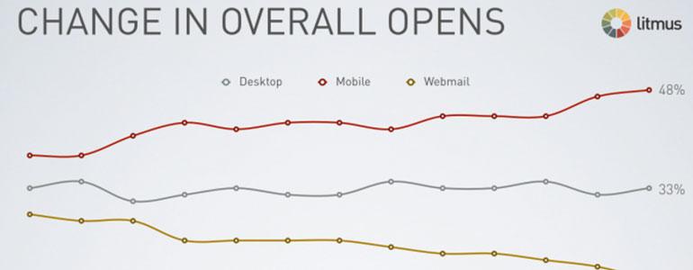 email-marketing-statistieken-meten-header