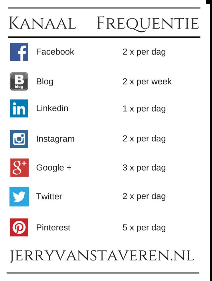 hoe veel op social media plaatsen