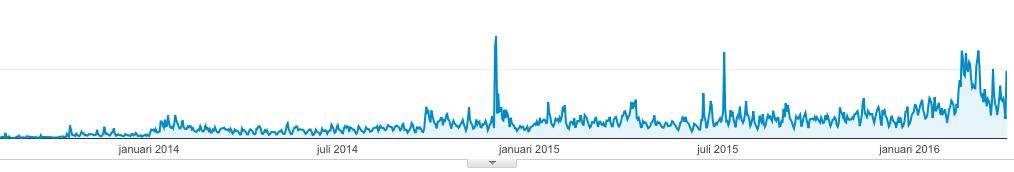 bezoekers internet succes gids.nl