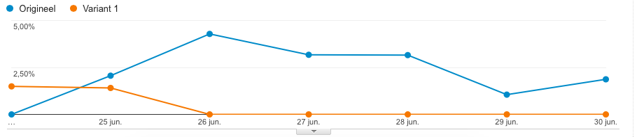 statistieken split test google analytics
