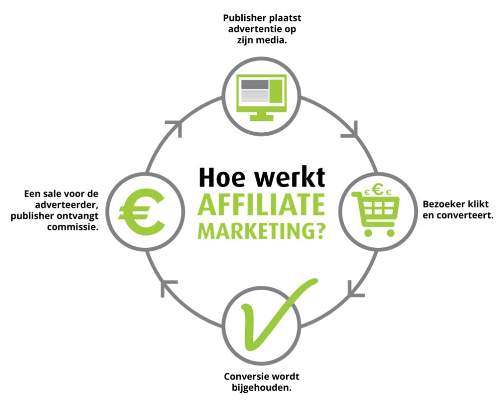 hoe werkt affiliate marketing?