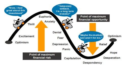 lange termijn beleggen