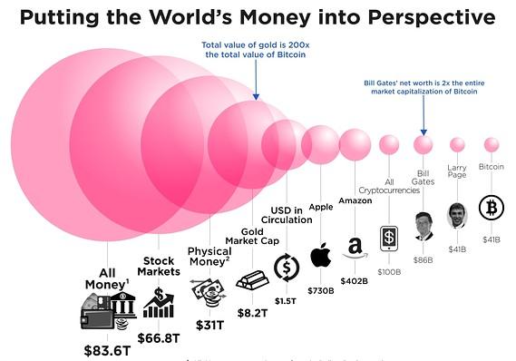 marktwaarde bitcoin en crypto
