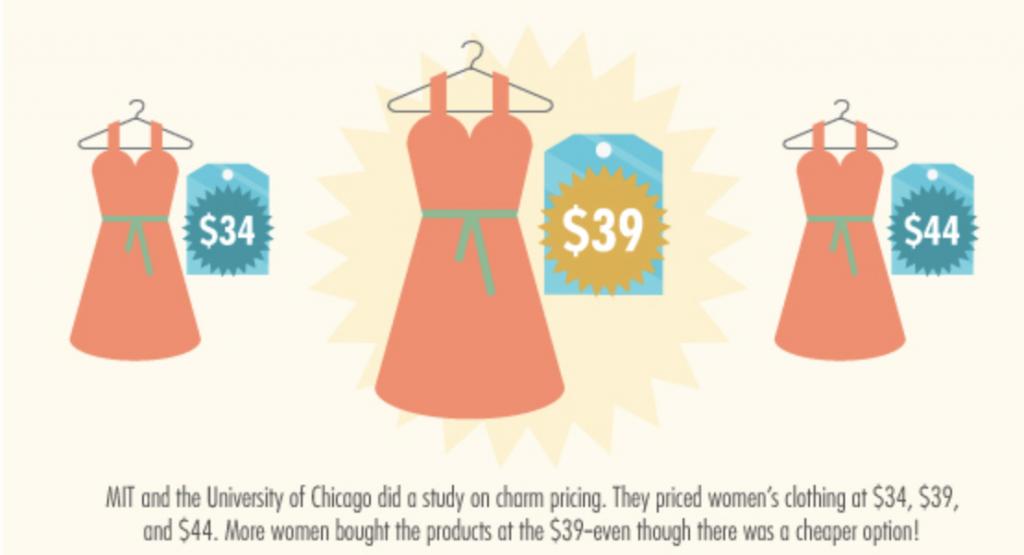 charm pricing voorbeeld