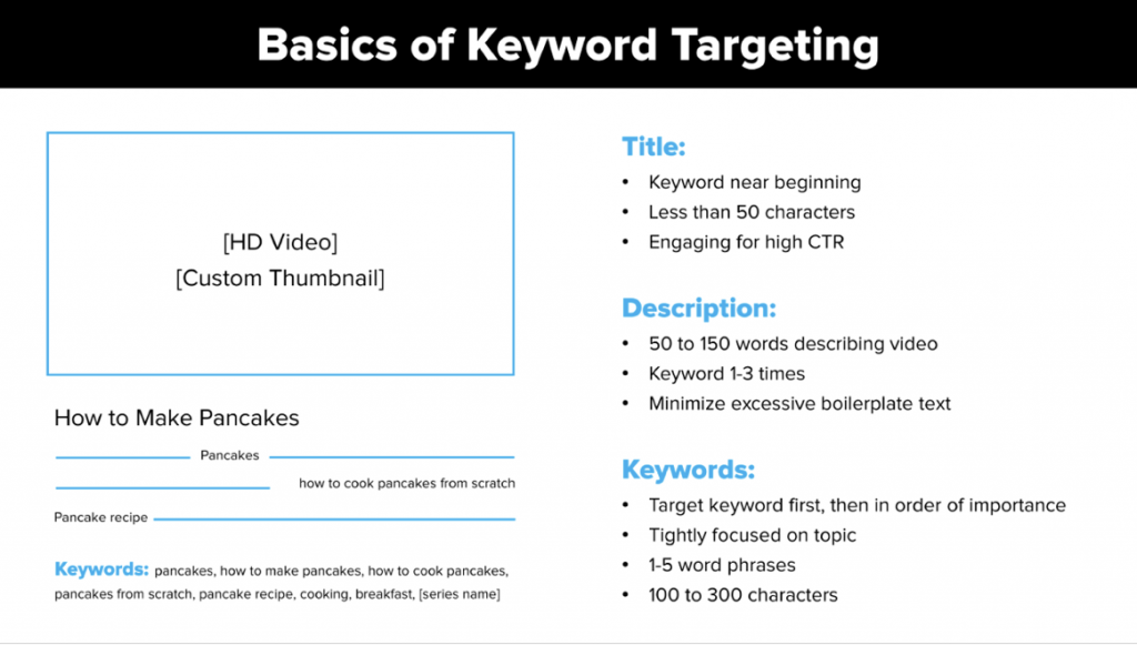 youtube keyword targeting