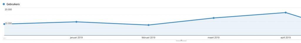stijgende bezoekersaantallen google